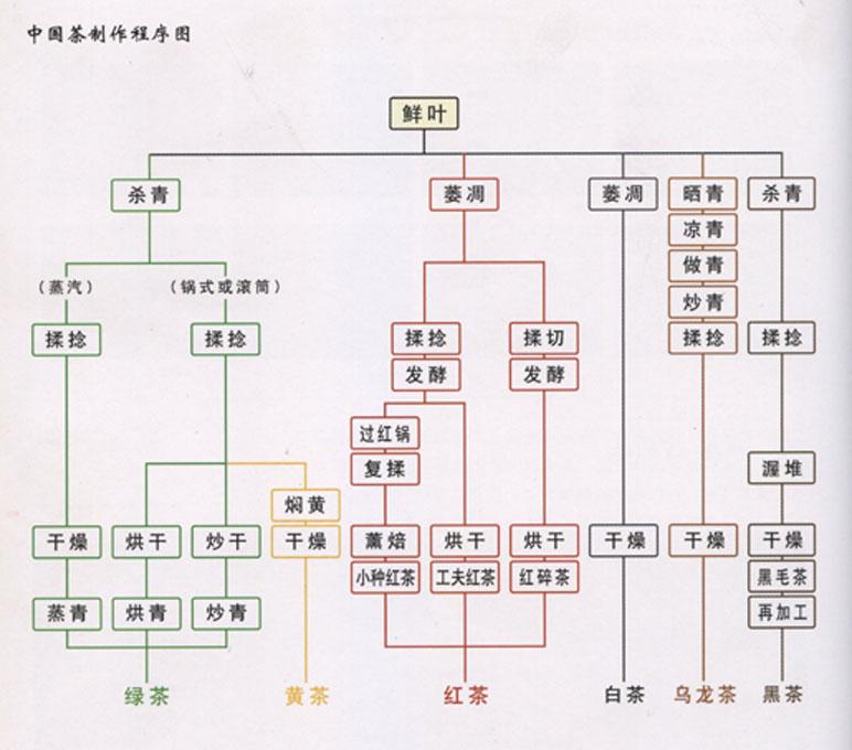 Схема производство чая